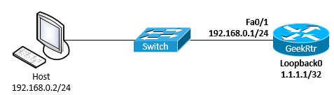 Configuration of the network